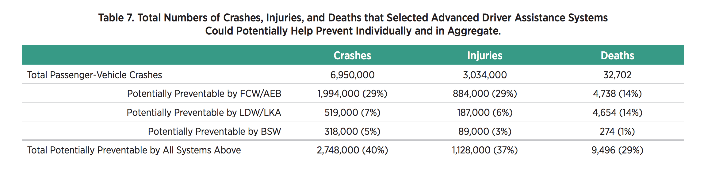 Reduction in Traffic Accidents (Source: AAA)
